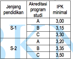 Persyaratan umum pendaftaran CPNS 2018